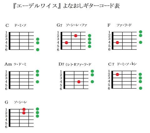 『エーデルワイス』よなおしギターコード表