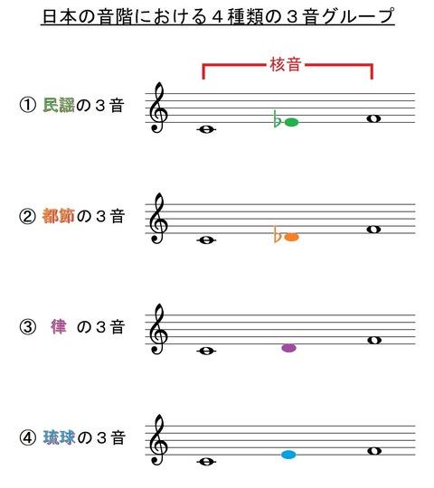 日本音階における4つのテトラコドル(五線譜色分け)