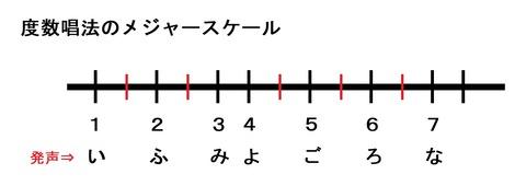 度数唱法(メジャースケール)