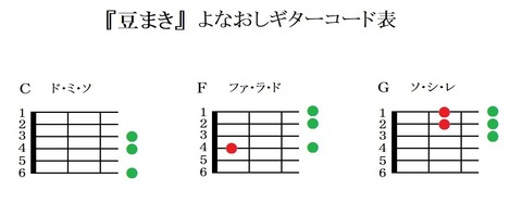 『豆まき』よなおしギターコード表