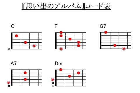 『思い出のアルバム』コード表
