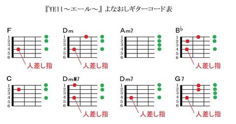 『YELL~エール~』よなおしギターコード表(人差し指)