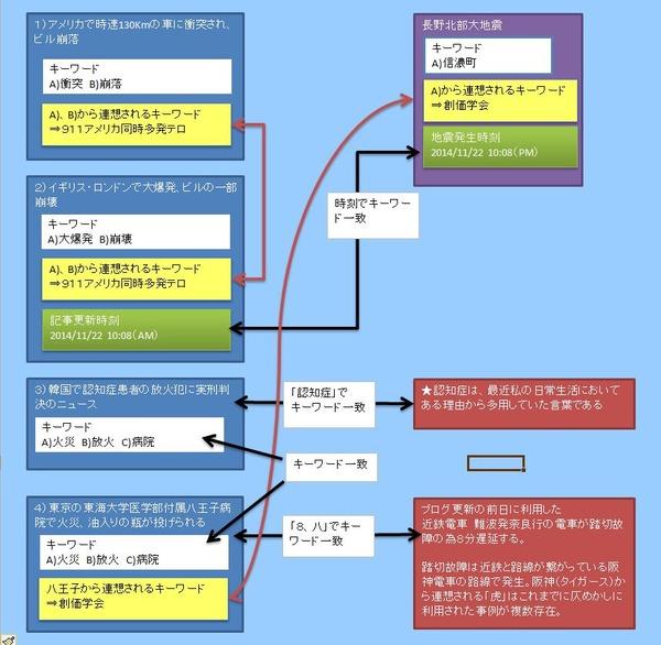 11月22日長野北部大地震を予言した女