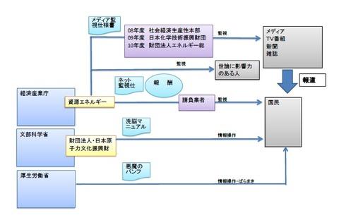 原子力村の監視情報操作2