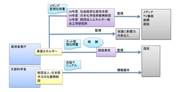 原子力村の監視情報操作1