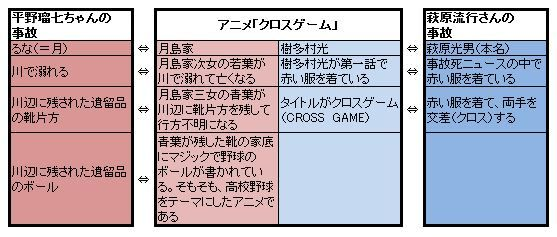 平野瑠七ちゃん、クロスゲーム 萩原流行