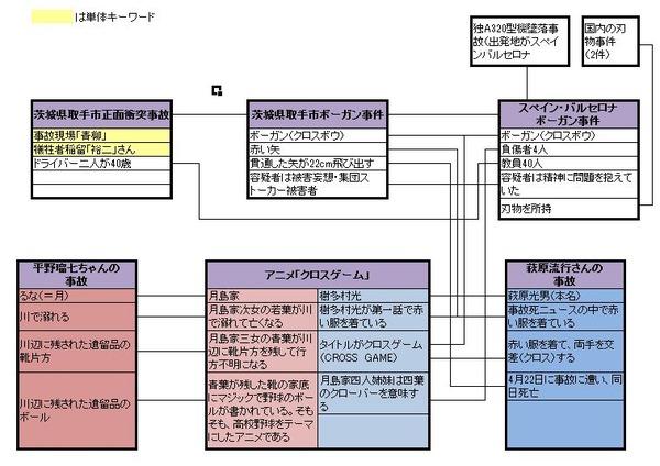 関連図(萩原流行死亡 ボーガン事件 クロスゲーム)