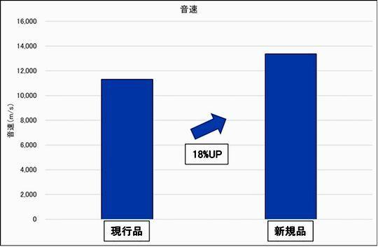 グラフss