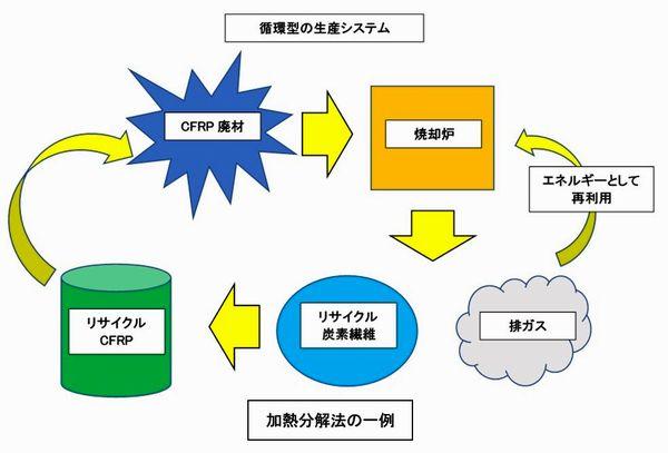 リサイクル構図2s