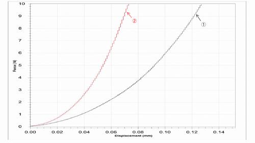 圧縮荷重試験グラフS