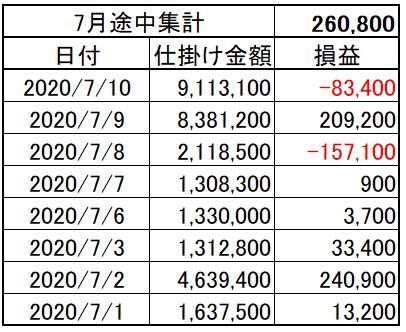 202007_02week_p&l