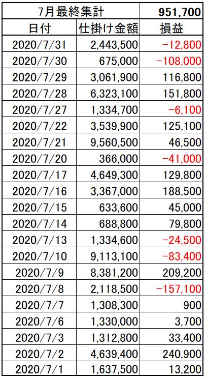 202007_05week_p&l