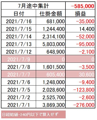 202107_03week_p&l