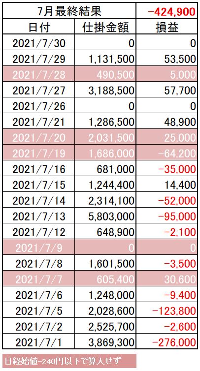 202107_05week_p&l