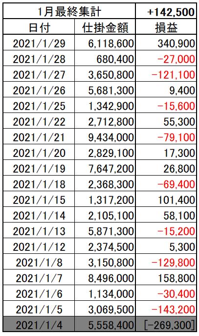 202101_05week_p&l