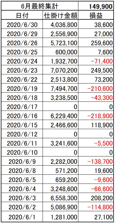 202006_05week_p&l