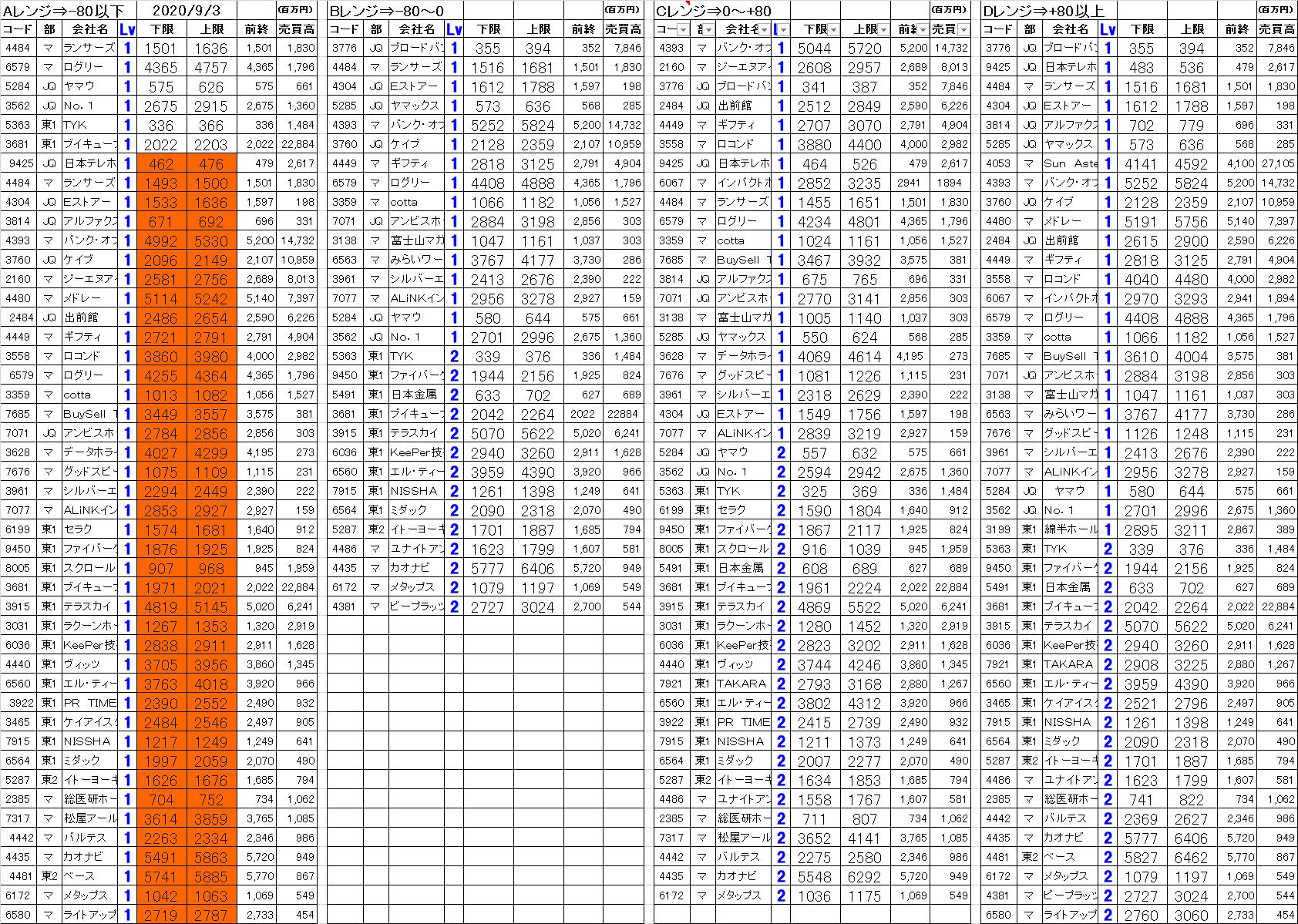 掲示板 古河 電池 株価