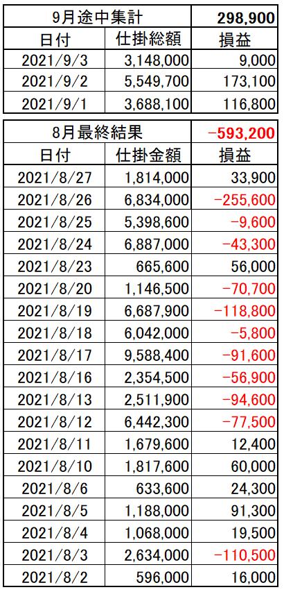 202109_01week_p&l