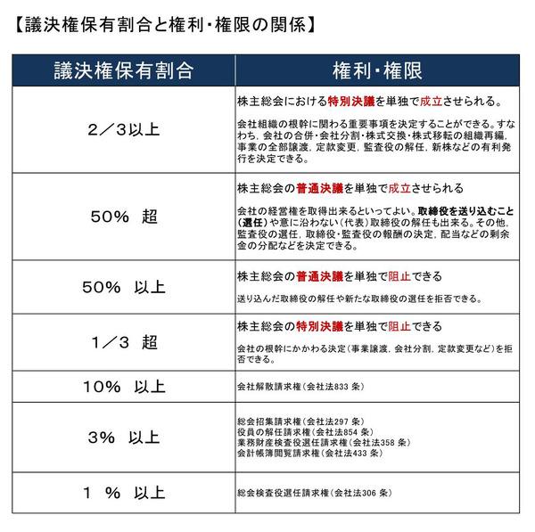 議決権保有割合と権利・権限の関係_page0001