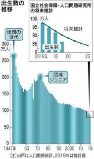 1年で鳥取県と同じ人口が減少!少子高齢化が加速する日本