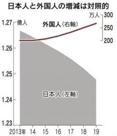 人口減少幅最大の43万人、外国人は最多 人口動態調査