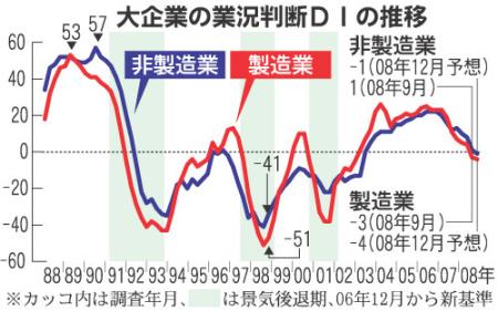日本経済の後退局面入り