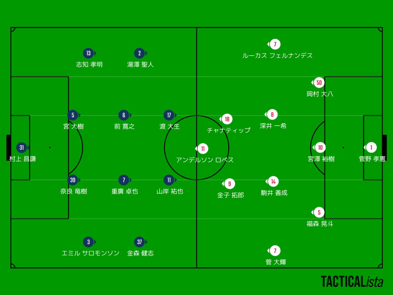 福岡1-2札幌 : 吉塚FC日記3