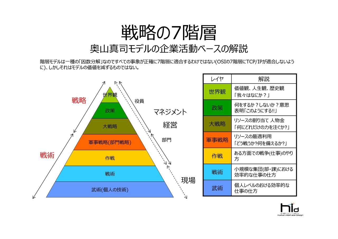 戦略の7階層奥山真司モデルの解説