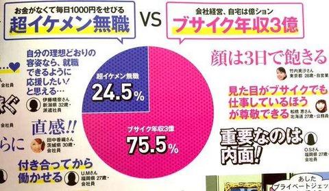「超イケメン無職…」 vs『ブサイク年収3億!』
