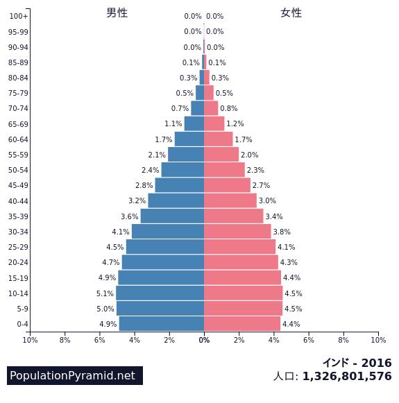 インド人口分布図