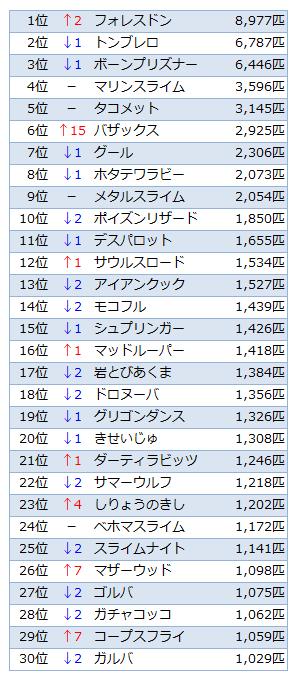 討伐数TOP30(Ver.2.3)