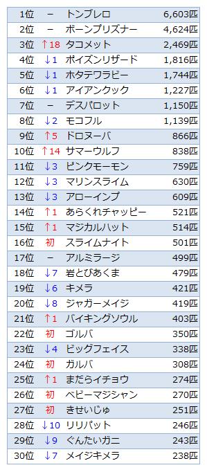 討伐数TOP30(Ver.1.2)