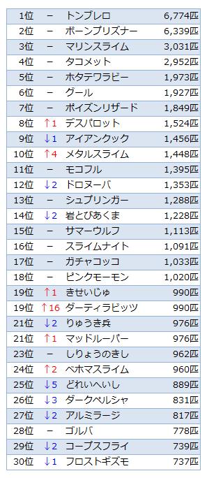Ver.2.0討伐数TOP30