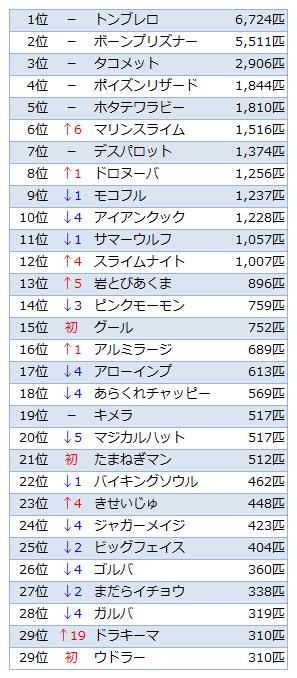 討伐数TOP30(Ver.1.3)