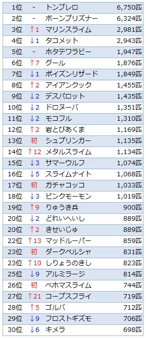 Ver.1.5討伐数TOP30