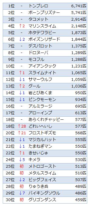 Ver.1.4討伐数TOP30