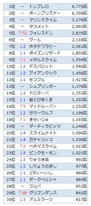 討伐数TOP30(〜Ver.2.1)