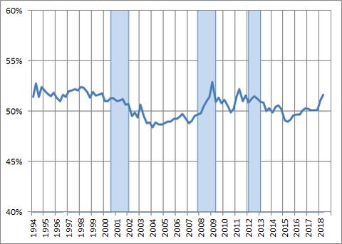 労働分配率