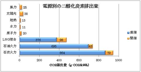 発電によるCO2