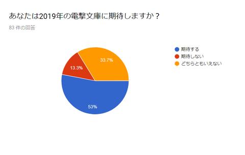 ラノベレーベル総選挙5