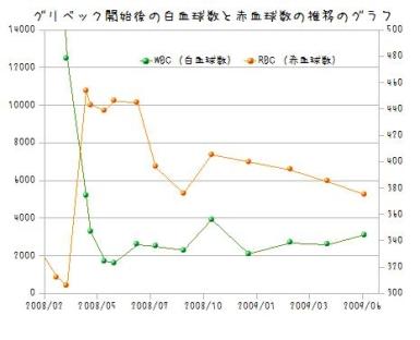 2009年7月グラフ