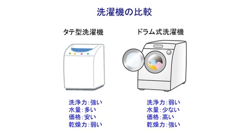 洗濯機比較