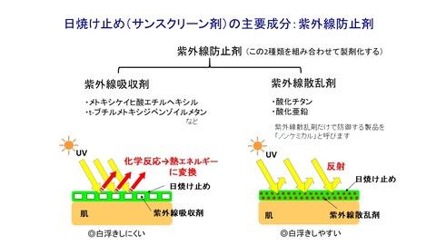 紫外線防止剤の種類