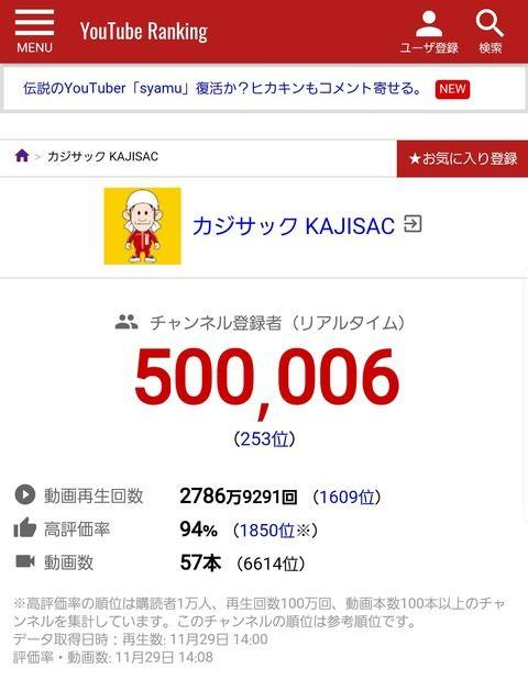 【朗報】カジサックさん、早くも登録者50万人突破でまさかの大成功してしまうwwwwwwwwww