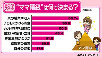日本のママ界カーストで上位に食い込むために必要となる要素がこちら