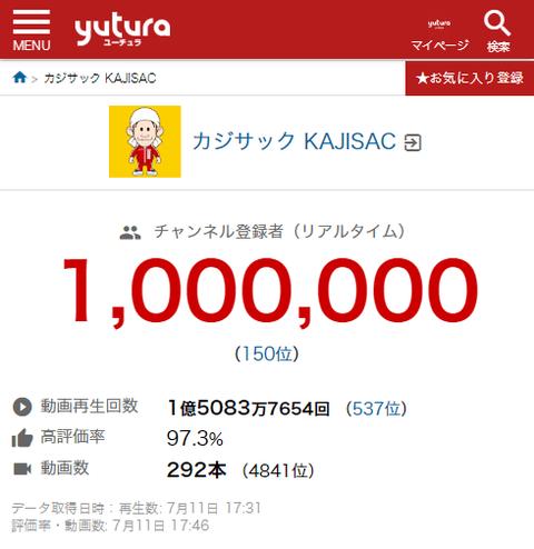【朗報】カジサックさん、あっさり登録者100万人を突破してしまう