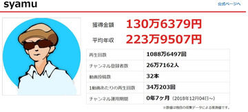 syamuさんがチャンネル開設からたった7ヶ月で1000万再生で130万稼いでしまう