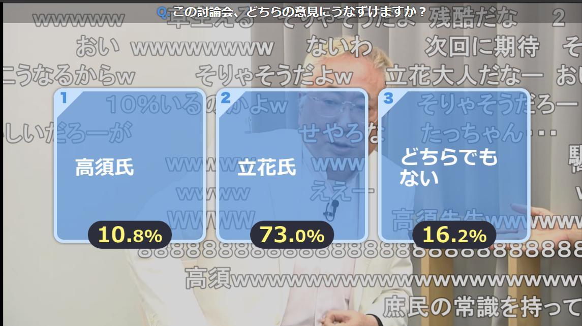 立花 vs 高須の直接対決 立花73%・高須10%で立花の圧勝