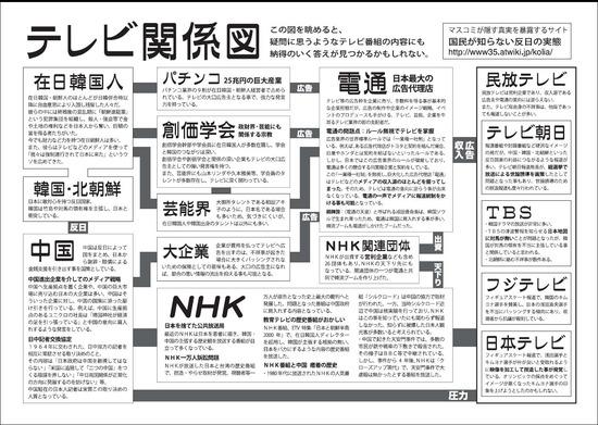 tv_kankei