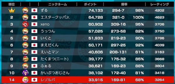 mario-tennis-ace-switch-kaiwa-ranking-2